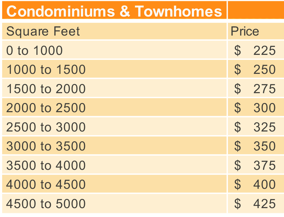 Home Inspection For Condominiums Townhomes In Utah