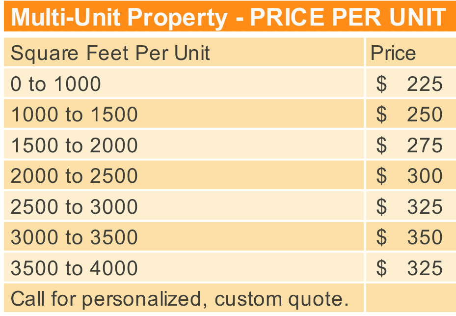 Cost For Home Inspection Of Multi Unit Properties